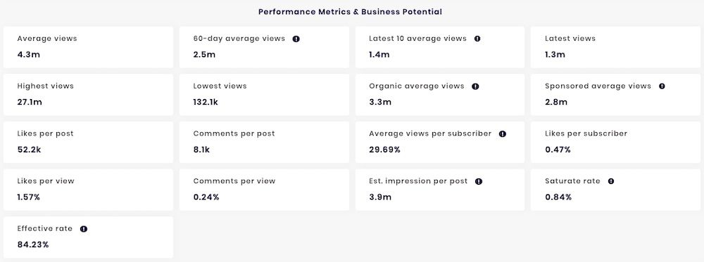 SocialBook calculates these key channel performance metrics for brands to verify an influencer.