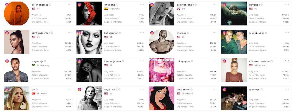 SocialBook basic stats of the top 16 celebrities on Instagram.