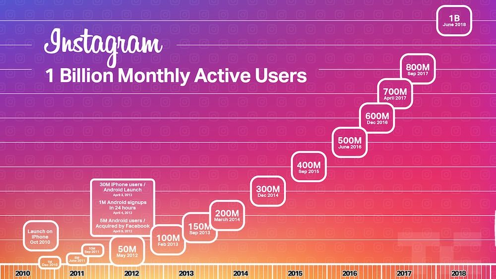 Instagram has a monthly active user over 1 billion.