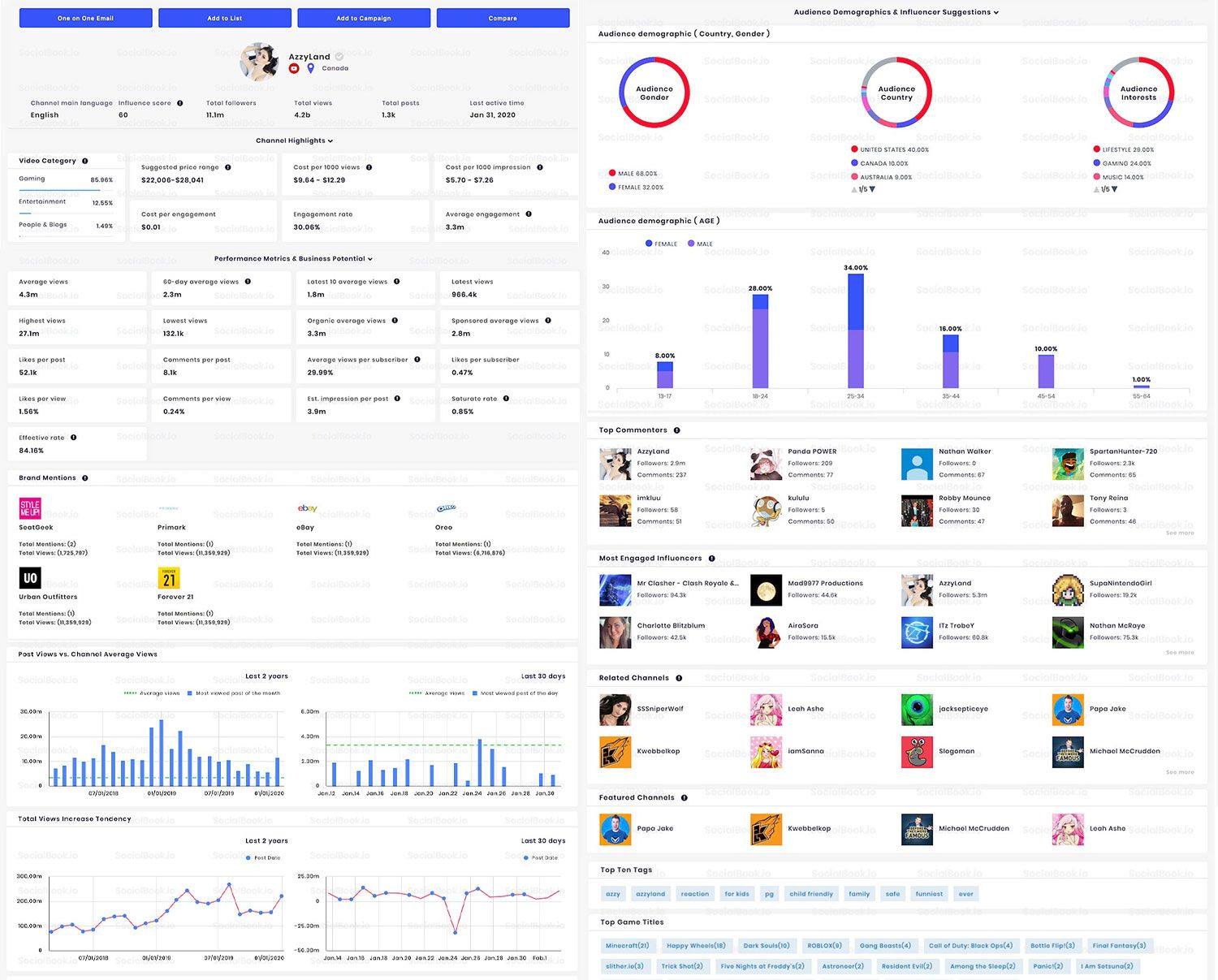 SocialBook's complete channel analytics provides everything a brand needs to know before the collaboration.