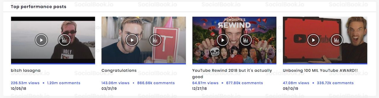 The most-viewed videos in PewDiePie's YouTube channel. (Data from SocialBook)