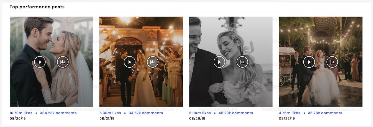 The most liked photos of PewDiePie's Instagram channels are all about his happy wedding. (SocialBook)