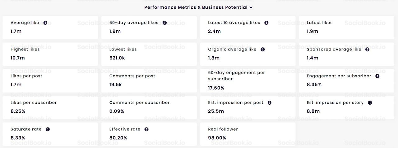 Performance metrics of PewDiePie's Instagram. (Data from SocialBook)