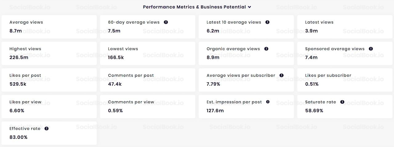 The channel performance data of PewDiePie's YouTube channel, provided by SocialBook.