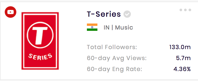T-Series is the most-subscribed YouTube channel worldwide.