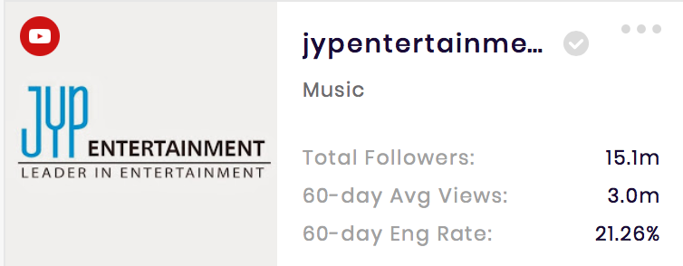 JYP YouTube channel has 21.26% channel engagement rate.