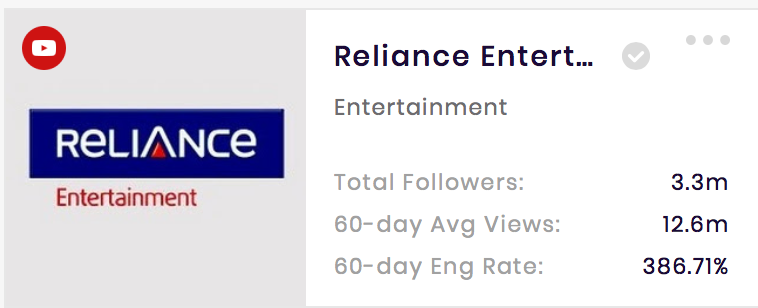 Reliance Entertainment YouTube Channel basic performance