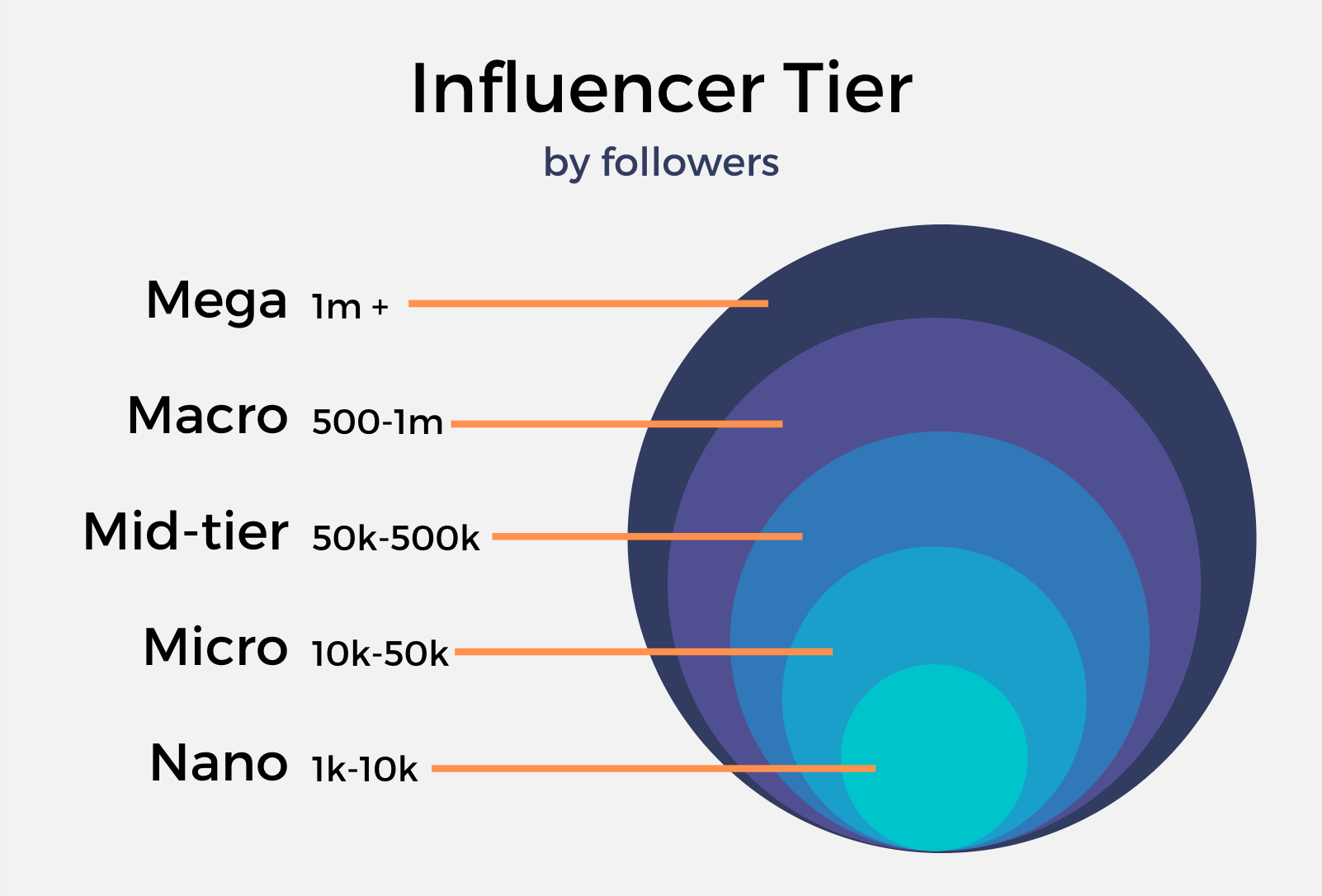 Influencer Tier by Followers (Credit to SocialBook)