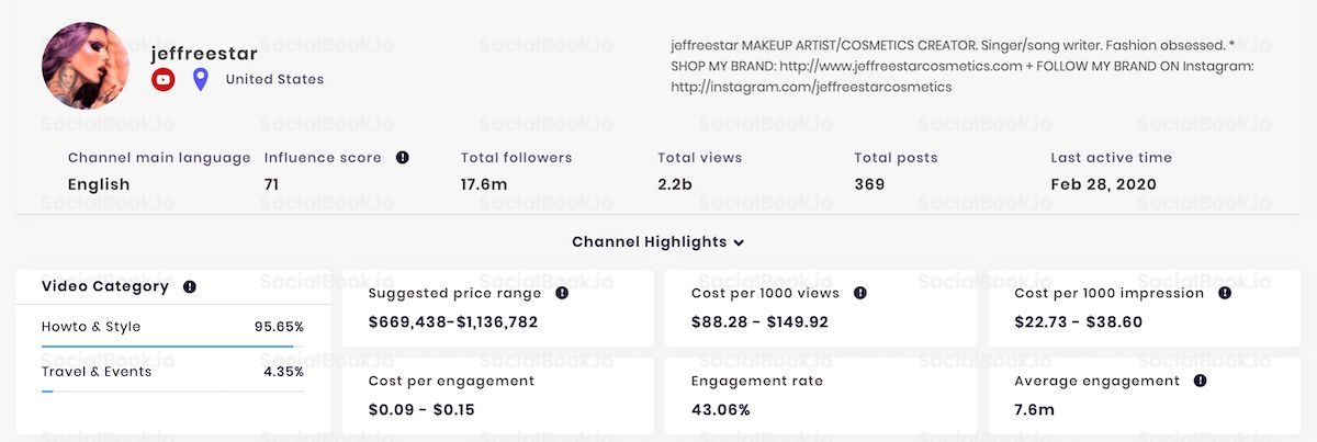 Jeffree Star's YouTube Channel Analytics Highlights (credit to: SocialBook.io)