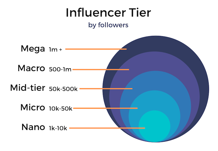 Influencer Tiers by Follower Count