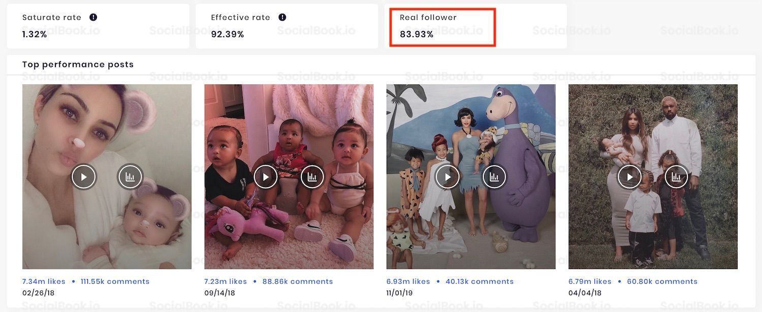SocialBook provides a real follower rate for each Instagram influencer.