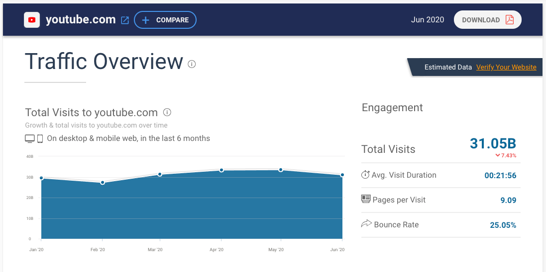 YouTube has over 31 billion visits as of June 2020. (Credit to: SimilarWeb)