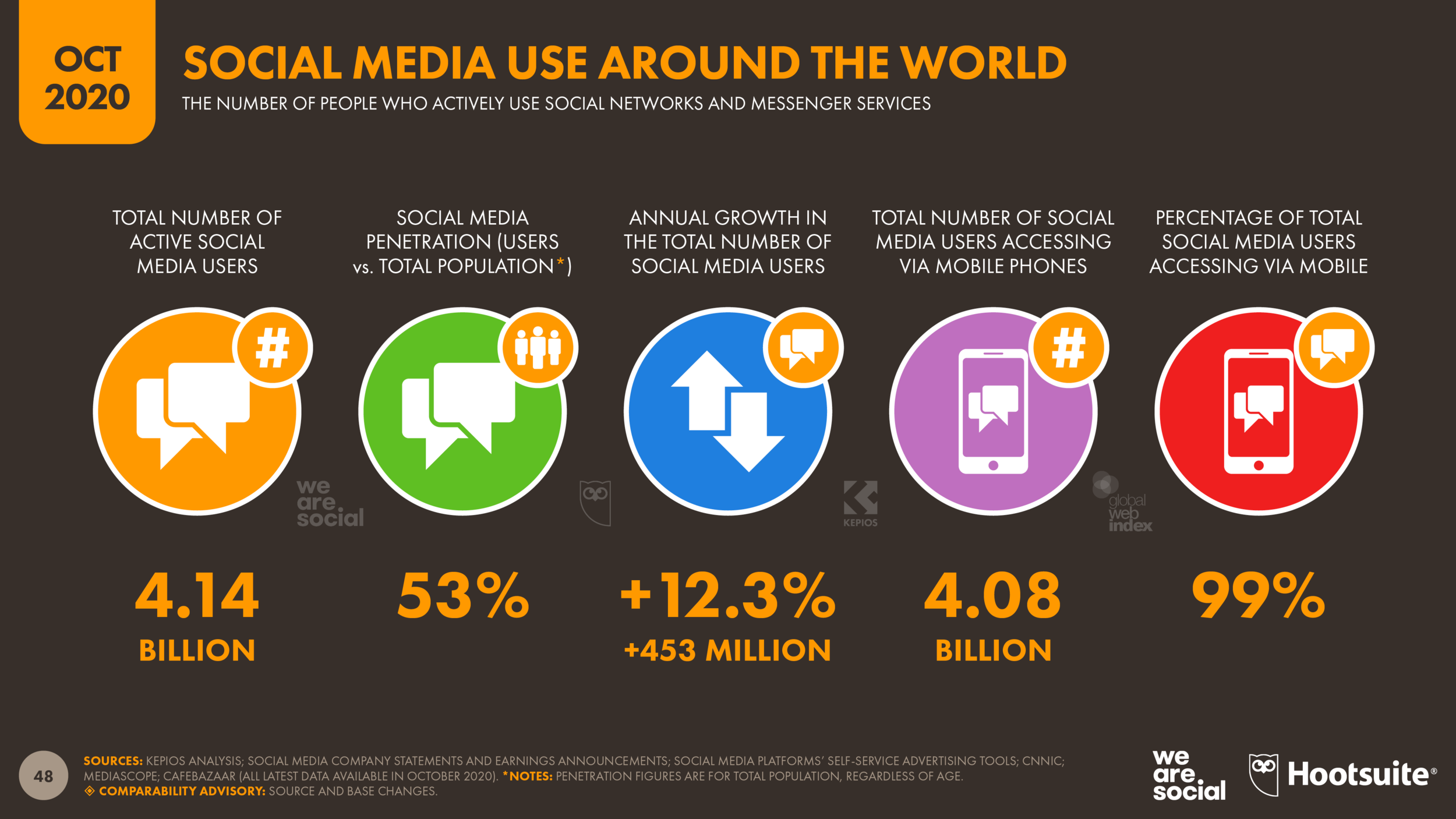 In October 2020, there are 4.14 billion active social media users worldwide.
