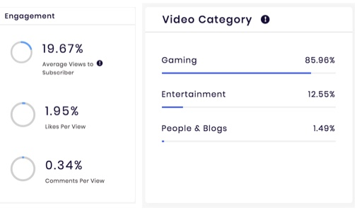Engagement Rate and Video Category sections
