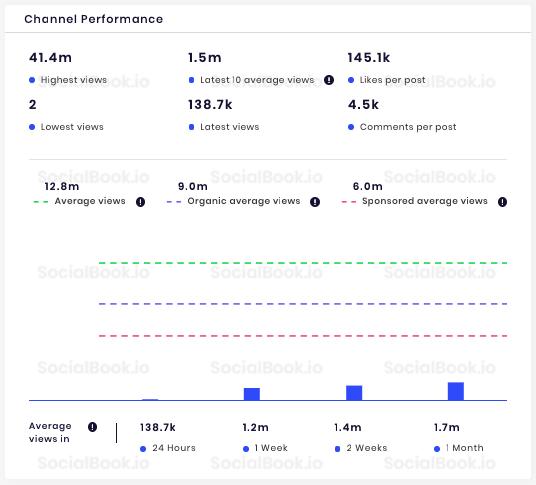 Influencer vanossgaming socialbook stats