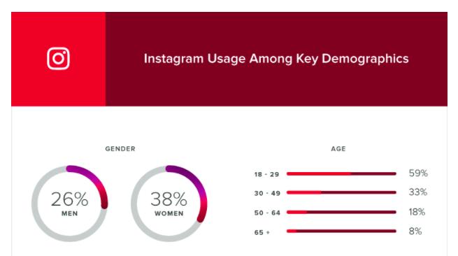 Instagram is very popular in Gen-Z.