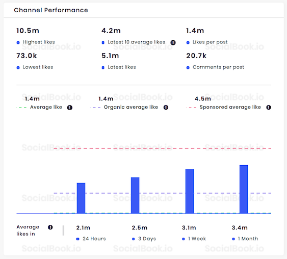 Channel performance stats of @SelenaGomez Instagram channel.