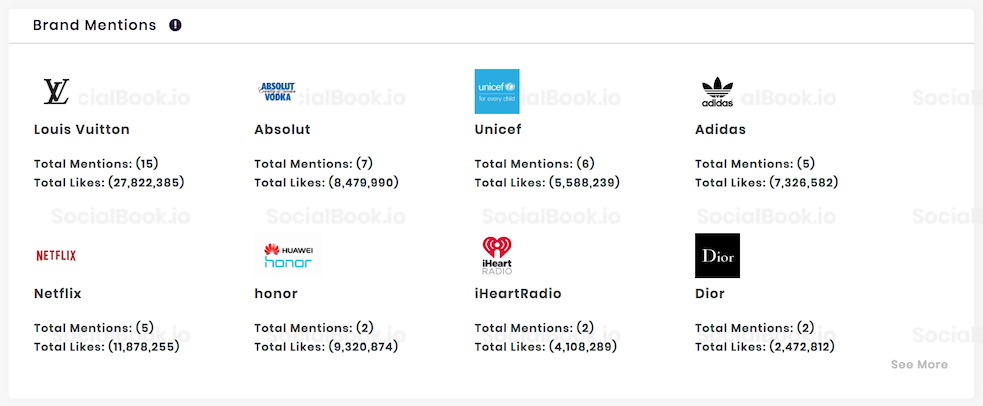 Brand mentions and the post stats of @SelenaGomez Instagram channel.