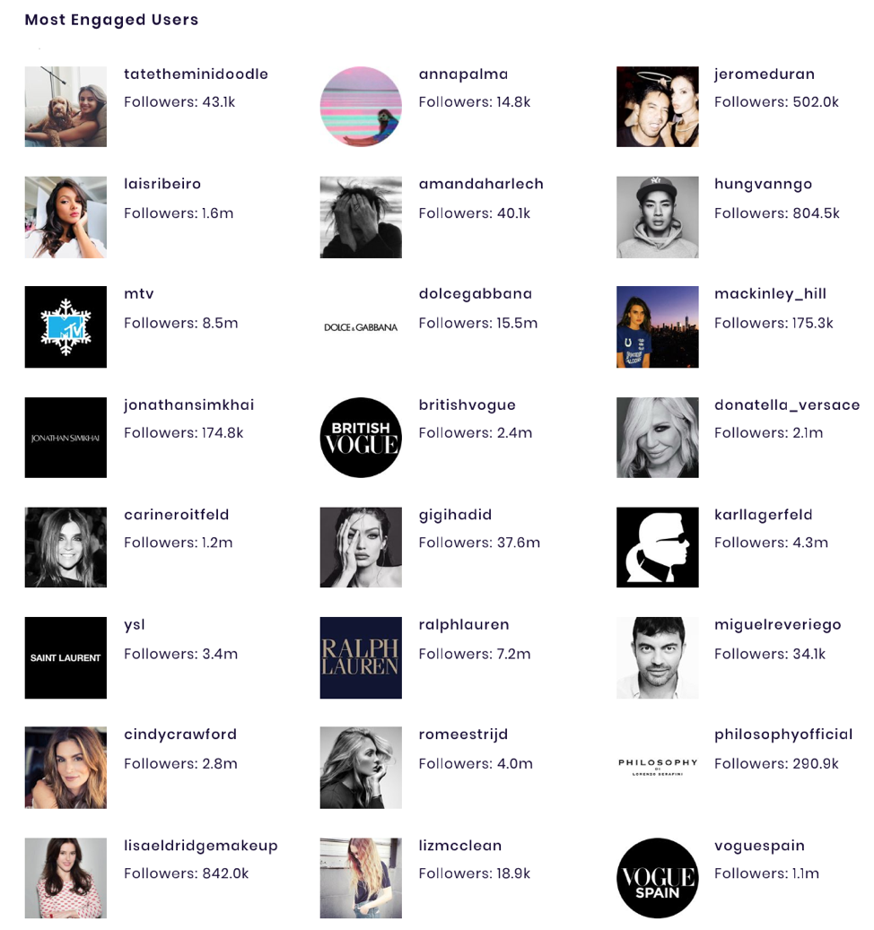 Most Engaged Users of Taylor's Instagram account