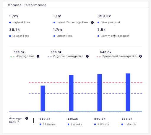 Influencer Channel Performance Chart by SocialBook