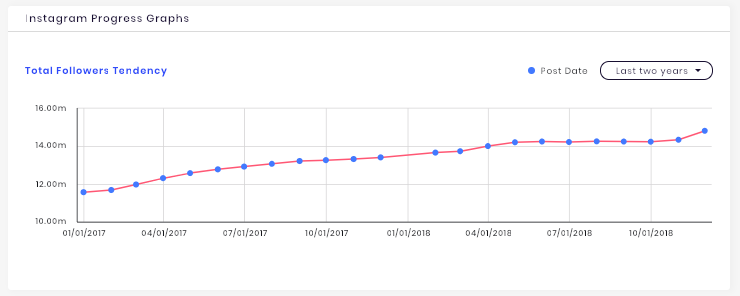 The total follower tendency of PewDiePie's YouTube channel.