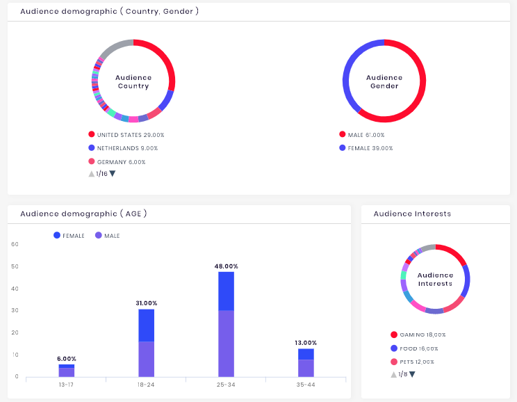 Audience demographics stats provided by Influencer Marketing Platform SocialBook.io