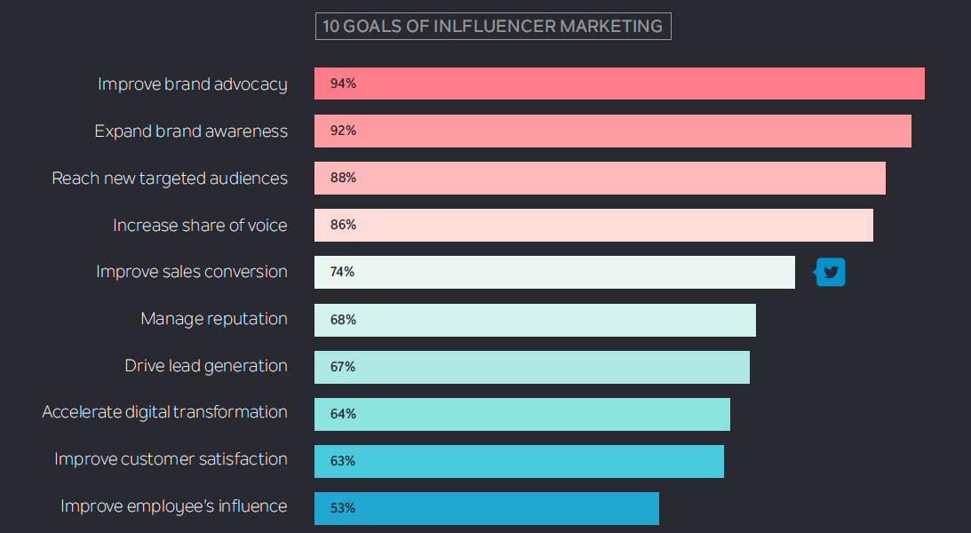 Top 10 Influencer marketing goals