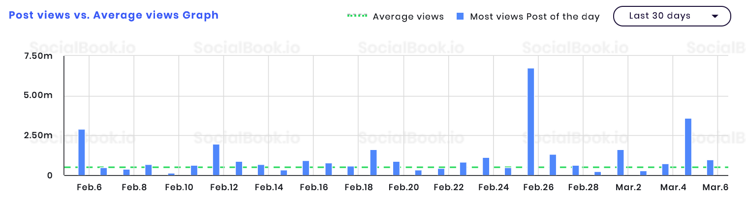 WEE's SocialBook post views vs. average view