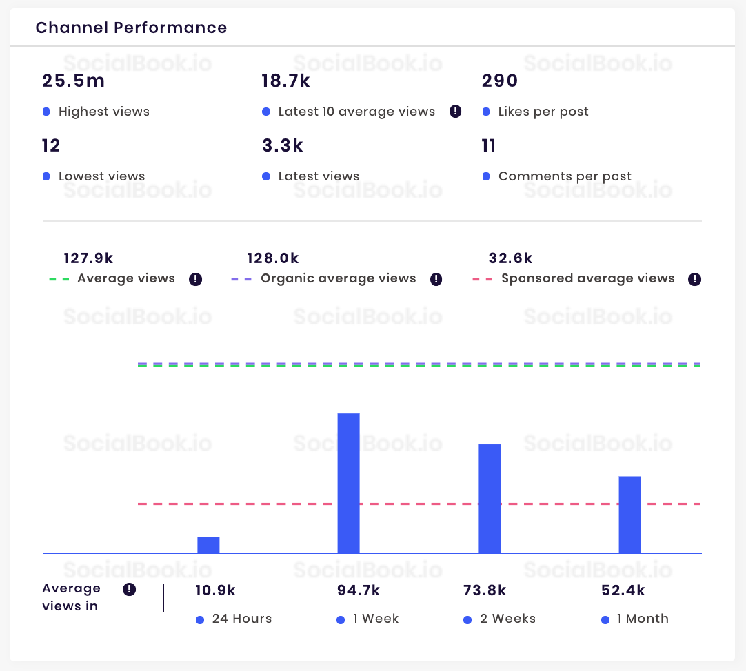 YouTube Channel performance data from SocialBook