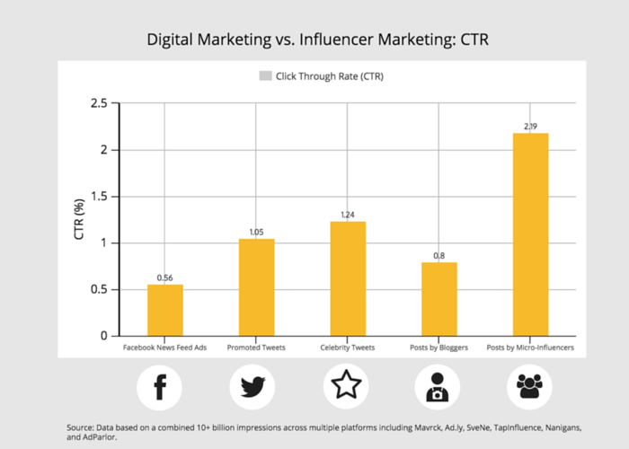 Digital Marketing vs. Influencer Marketing: CTR