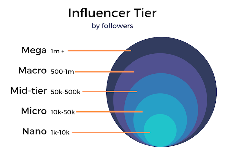 Influencer Tier by follower count.