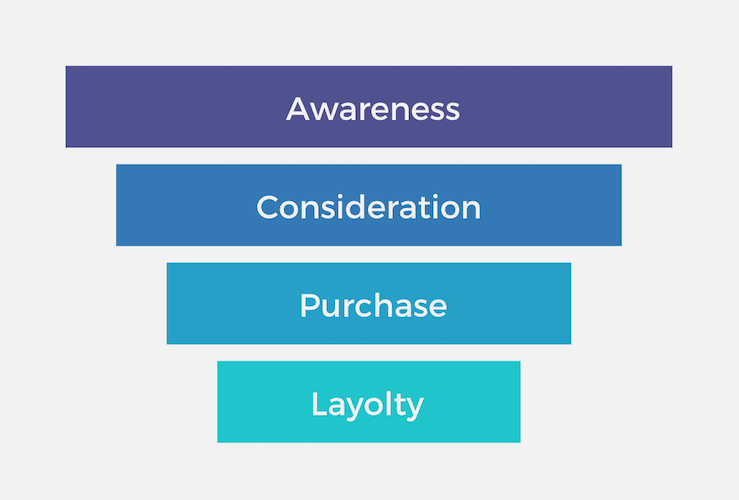 the purchasing funnel
