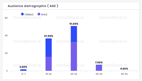 The audience demographics stats of SocialBook influencer profile help brands to make smart decisions when choosing influencers.