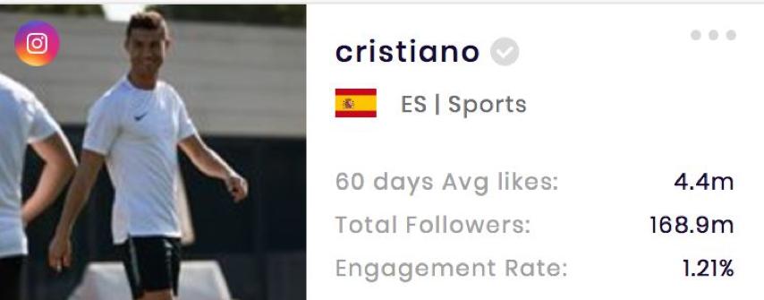 Cristiano Ronaldo's Instagram stats (from SocialBook.io)