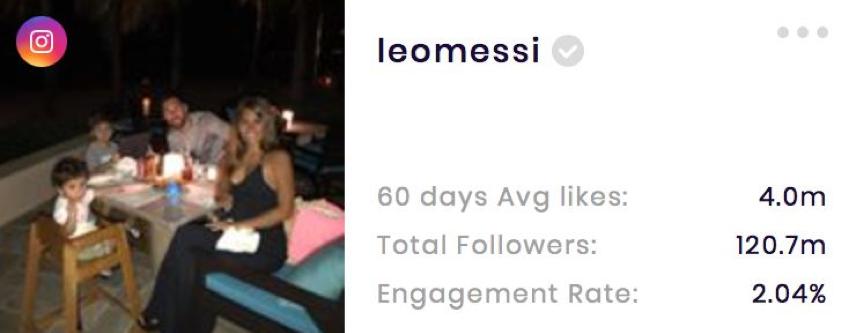 Lionel Messi's Instagram stats (from SocialBook.io)