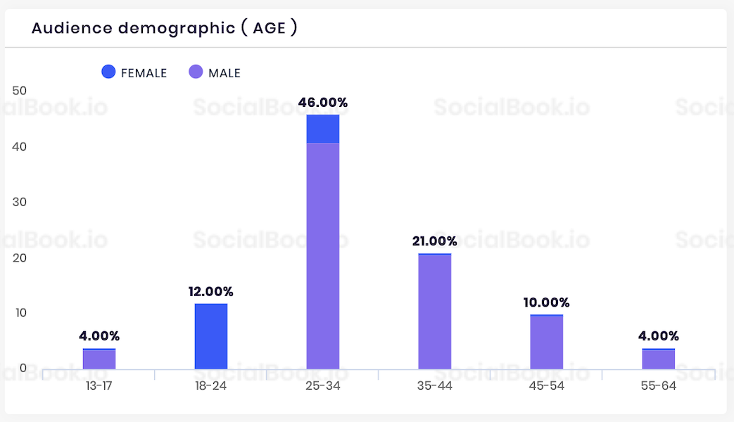 Ryan ToysReview YouTube Audience Demographics Stats