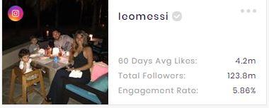 Leo Messi's Instagram Stats