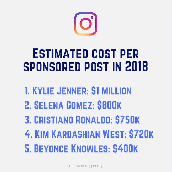 The cost of a sponsored post by top celebrities is not affordable for many businesses.