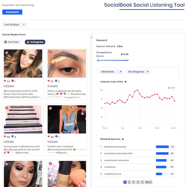 "Monitor ""Anastasia"" brand  with SocialBook Keyword Monitoring for social media content and search interests."