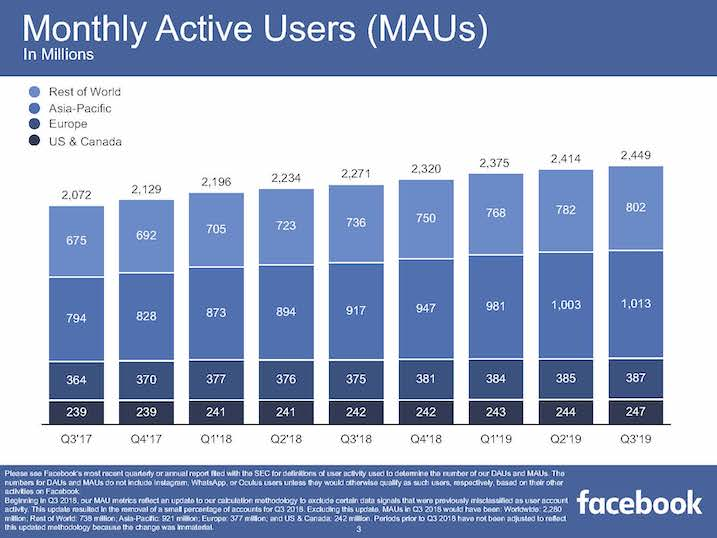 Facebook_Monthly Active Users_2019_Q3
