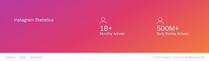 Instagram has over 1 billion monthly active users.
